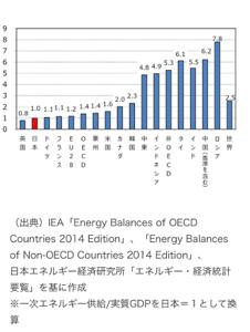 6366 - 千代田化工建設(株) ま、数字は色々あって間違ったが、日本は実質的にはすごい。なのに、生活水準は思ったより高くない。なんで