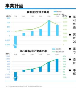 6366 - 千代田化工建設(株) ヨコヨコに我々個人は慣れてきましたな。 つまらんですが。。  キャメロンでコケてからは、コロナ以外は