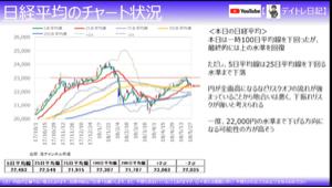 7011 - 三菱重工業(株) 日経平均のチャートです📈