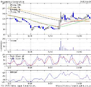 4347 - ブロードメディア(株) また ブロードさん魅力的な テクニカルチャートに戻っちゃったわね  この割安度という 株価の位置とい