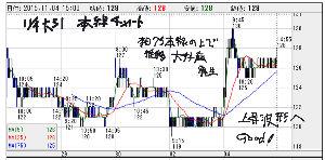 4347 - ブロードメディア(株) 本日の ブロードメディアさんの 本線チャートは こちら  ■本線チャート波形は 上昇波形へ移行  ☆