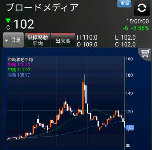 4347 - ブロードメディア(株) これどう見ても80円台まで行くよねwwwwww