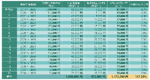 9282 - いちごグリーンインフラ投資法人 フィット(1436)の100%子会社、クラウドファンディングを手掛けるソーシャルファイナンス(徳島市