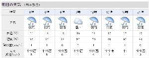 2015年6月27日(土) 楽天 vs ソフトバンク 9回戦 明日雨っぽいけど、弱い雨ならやるかもしれんね では寝るとするか。
