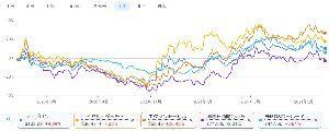 1605 - (株)INPEX 主な原油銘柄の1年間の騰落率見たら悲しくなった( ;∀;) INPEXだけマイナスとい
