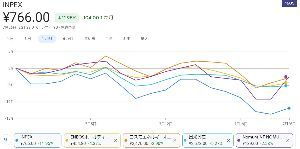 1605 - (株)INPEX この1か月の下落幅。  他の原油銘柄が2%~5%程度の下げの中、ここだけ約12%もの下げ笑 これが野