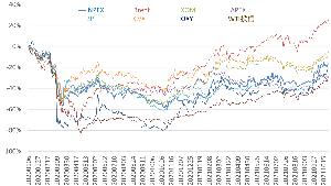1605 - (株)INPEX ノルウェーの権益取得、収益性も悪くなさそう?ですし、エネルギー安定供給とカーボンニュートラルの両取り