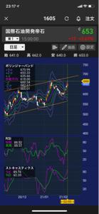 1605 - (株)INPEX 666抜けるなぁ。 短期利確早すぎたかも、RSIが天井たたくなんて事も。