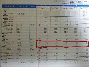 脂質異常症 >どさくさに紛れて?コレステロールの薬おねだりしてきました。  >さてさて、LDLとHDLの比率は改