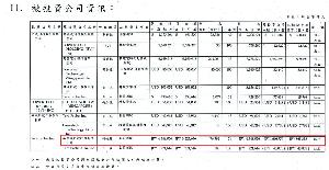 6627 - (株)テラプローブ 親の3Q詳細資料がUPされただがや  寺パワーだけで約JPY17億の利益  JPY120億の在建工程