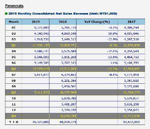 6627 - (株)テラプローブ PTIは5月を底に売り上げが伸びてきている 7月売上YoYはマイナスだがMoMは8.97%のプラスだ