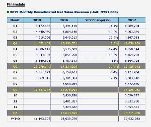 6627 - (株)テラプローブ PTIの8月月次が出ただがや 久しぶりのTWD60億超え ニュースもいい事書いているだがや ttps