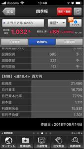 4238 - ミライアル(株) 利益余剰金 158億円 有利子負債   13億円 BPS  1,894.57円 1株利益 105.6