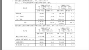 4238 - ミライアル(株) 韓国向けの販売は約2割なのね。影響は....?