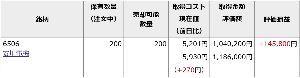 ■■破産寸前の超・貧乏個人投資家の株式投資■■ 神様お久しぶりです。  東京市場は強いですね~ 明日は24000円台に乗せて来そうですね。 もちろん