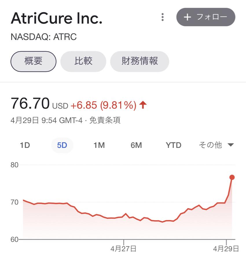 ATRC - エイトリキュア ㊗️最高値更新㊗️ これからだー!!