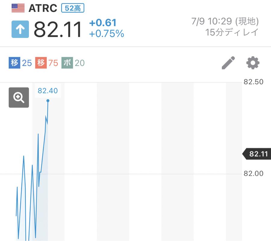 ATRC - エイトリキュア ㊗️上場来最高値㊗️ 強い!!