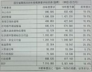 4642 - オリジナル設計(株) 予算増。