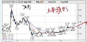 8101 - (株)GSIクレオス 現在、の本線チャートは、こちら 今のペースで明日は160円台後半ー170ライン到達じゃの