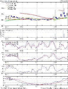 8101 - (株)GSIクレオス で、現在、赤のパラボリックドット位置(170.4-171.5)を、上抜け超えてしまうと、&rarr