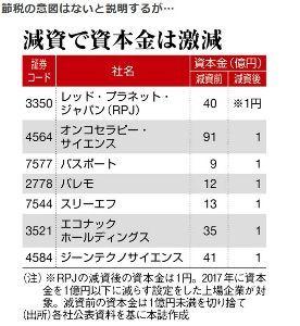 3198 - SFPホールディングス(株) レッドプラネの1円は問題外ですが、資本金は1億以下になるとメリットが大きいようですね。  SFPは5