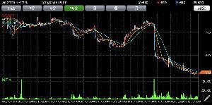2120 - (株)LIFULL 下げアルゴかなんか知らんが株価操作が酷すぎる こんなんじゃ新規で買おうと思わないよね? 精神的にきつ