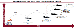 KTOS - クラトス・ディフェンス・アンド・セキュリティー・ソリューションズ 自律戦闘、高性能なドッグファイト機能が備わったドローンが展開予定 展開が成功するかは分りませんが、2