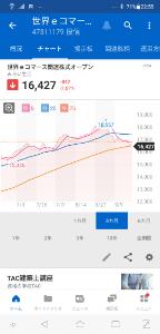 3031 - (株)ラクーンホールディングス 世界eコマ関連株式ファンドも今日75日移動平均線を割った。 もはや下落トレンド入りは確定的なんじゃな