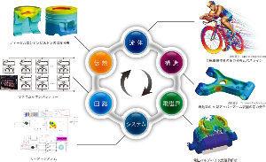 4312 - サイバネットシステム(株) ついでにANSYSの説明を サイバネットのWEBサイトから  「自動車、家電、エレクトロニクス&he