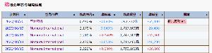 2362 - (株)夢真ホールディングス Nが6万ほど買い戻したね。 まだまだ安い!じゃんじゃん買っていくか!