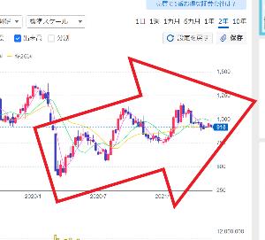 6071 - (株)IBJ その株価、コロナ前なら普通に見たぜ トレンド転換しながらも、コロナ大暴落後は全体的な上昇相場は続いて