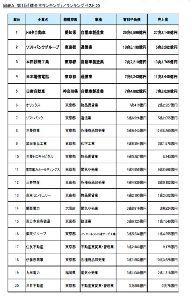 9506 - 東北電力(株) 今年の秋に公表された借金ベスト20に電力会社3社もある。  東電、関西電、九州電 ここは負債の山です