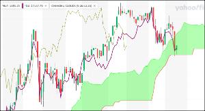 ^TNX - 米10年国債 オハヨウゴザイマス ^RUT/Dow赤 雲下限... > rut : 1600山脈のふもと