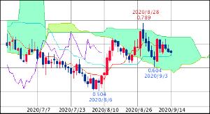 ^TNX - 米10年国債 米10年債 0.666 (20/09/14 14:29 EST)
