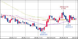 ^TNX - 米10年国債 米10年債 0.666 (20/09/14 14:29 EST) 25/75/100