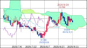 ^TNX - 米10年国債 米10年債 0.666 (20/09/11 14:27 EST)