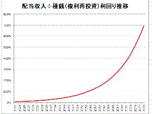 2914 - JT 税金を考慮しなければ、複利再投資で種銭に対する配当収入の利回りの 推移はグラフのようになる。
