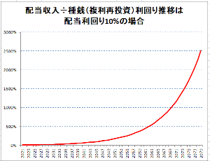 2914 - JT 配当利回り10%のMBTに投資した結果は・・・・・・ 年率2500%の未来。