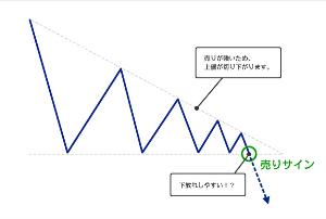 2438 - (株)アスカネット 4月中旬以降のチャートを見てみると これって 下っ放れの三角持ち合いじゃないの~ もう一度戻りがあり