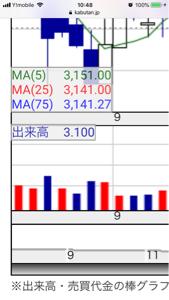 6840 - (株)AKIBAホールディングス 現時点でトリプルクロスとなりました。 雲抜けプラストリプルクロスという事で非常に強い買いサインです。
