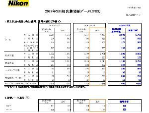 7731 - (株)ニコン 今期想定為替レート ドル円 105円 ユーロ円 125円