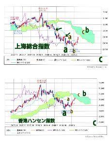 メモとか雑記とか♪ 上海総合指数は香港ハンセン指数とのバランスを考え、安値ではないものの10月がa(緑)の終点が自然だと