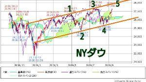 メモとか雑記とか♪ エンディングダイアゴナルの5(緑)は、ほとんどが強いパターンである事、トレンドラインを上抜けて新たな