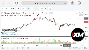 メモとか雑記とか♪ 買う勇気が無いけど、米国上場の日本株ETF「EWJ」は出来高を伴って年初来のレンジを上に抜けている。