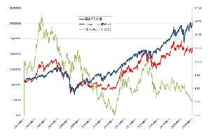 メモとか雑記とか♪ > 米株に対する日経平均のレシオは最近ずっと低かったです。  もっと長い期間でみるとこんな感じ