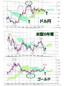 メモとか雑記とか♪ ドル円、米国10年債、ゴールド、いずれも月足で雲のねじれが近づいています、大きな転換点が迫って来てい