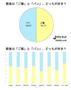 2212 - 山崎製パン(株) アンケート調査期間:2021年3月17日~4月26日  🍞🥐パンの購入量の多い都市🥖🥪 1位 岡山市