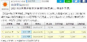 6516 - 山洋電気(株)  PERは現在31.37倍ですが、当期利益が426(2020/3)→1800(2021/3