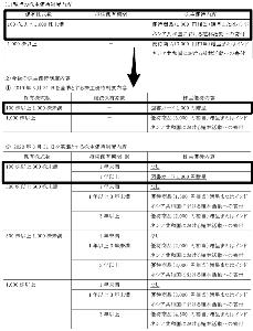 5956 - トーソー(株) 100株 「図書カード1,000円」 に変更になるだけだからOK。 郵送費の関係かな? -。