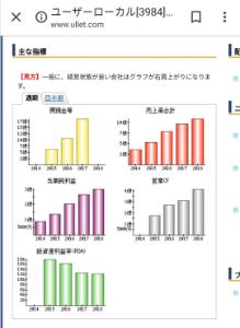 9783 - (株)ベネッセホールディングス ユーザーローカル社のグラフを載せておきますね。  今年の数字を皆さんの手で是非とも書き入れてみてくだ